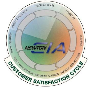 Customer Satisfaction Cycle